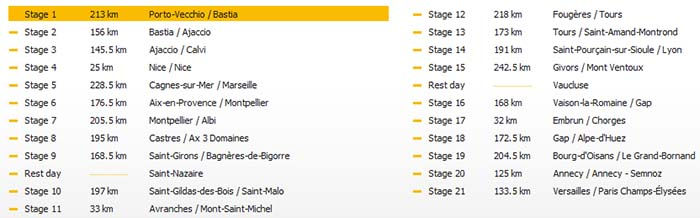 Turul Frantei 2013 - etape